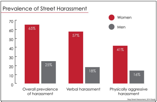 #research: Two thirds of women in the US have been street harassed