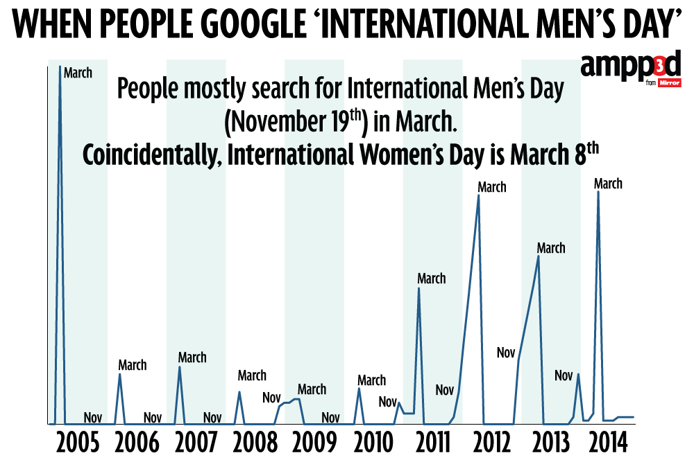 #todayin: srsly! November 19th, Actually: International Men's Day