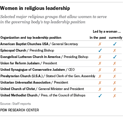 #todayin: who would have thunk it! women rare in positions of religious leadership