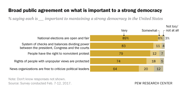 #research: Nearly nine-in-ten Americans say open and fair elections are important to democracy in the U.S