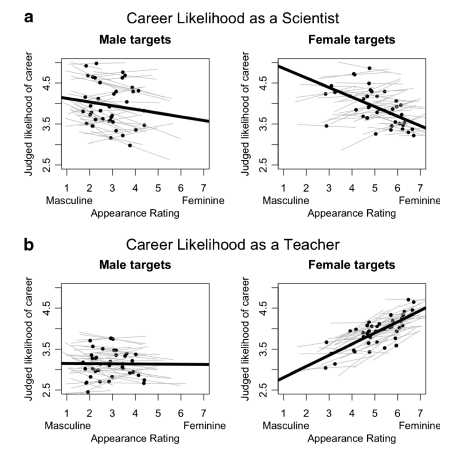#patriarchiesrealign: Women who perform femininity are judged to be less suited to science #academia #research – @socimages