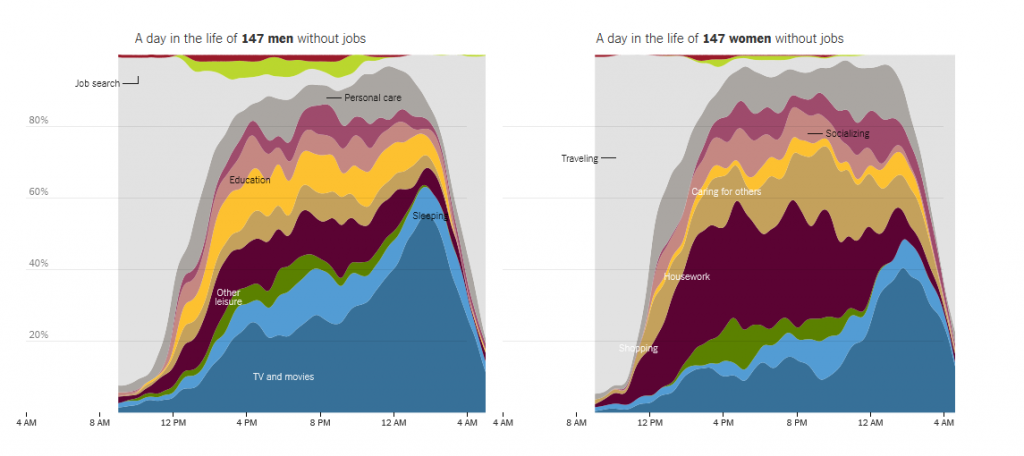 How_Nonemployed_Americans_Spend_Their_Weekdays_Men_vs_Women_-_NYTimescom_-_2015-01-12_193237_zps81bc6d90.png