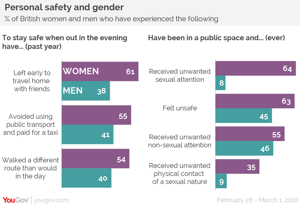 #womenlives: Over a third of British women have received unwanted, sexual physical contact in public