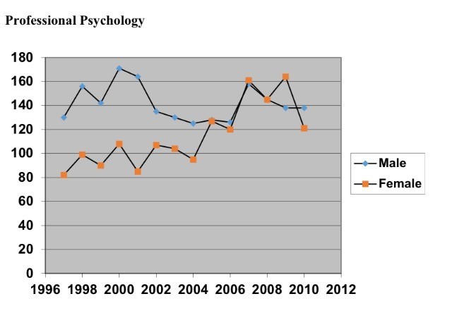 #guestpost: #research: What does the feminisation of psychology look like?