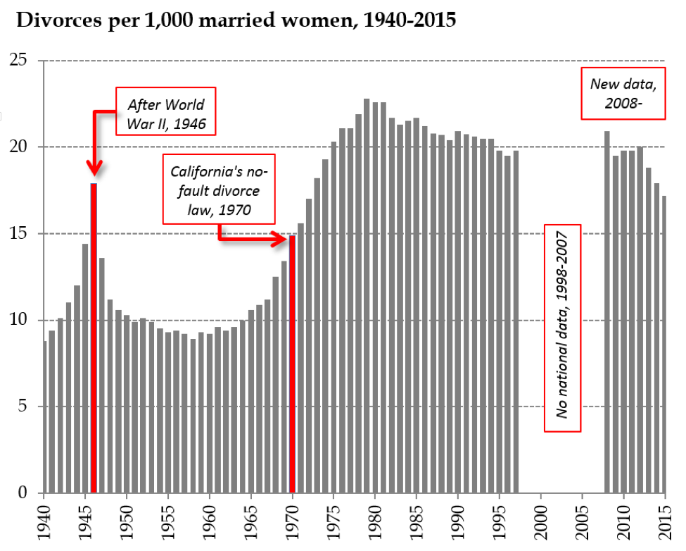 #research: What can the history of divorce tell us about the future of marriage? @socimages