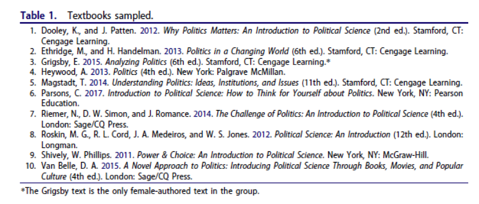 #patriarchiesrealign: #research: women absent from introductory political science texts – @PSAWomenPol