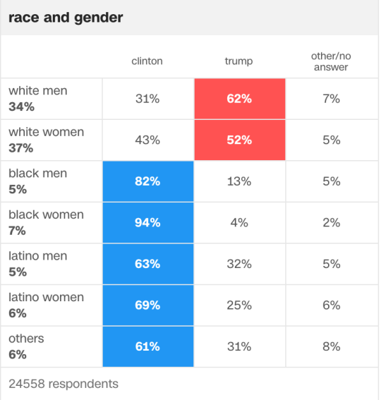 #research: bad chart thursday: the unbearable whiteness of being a Trump voter – @skepchicks